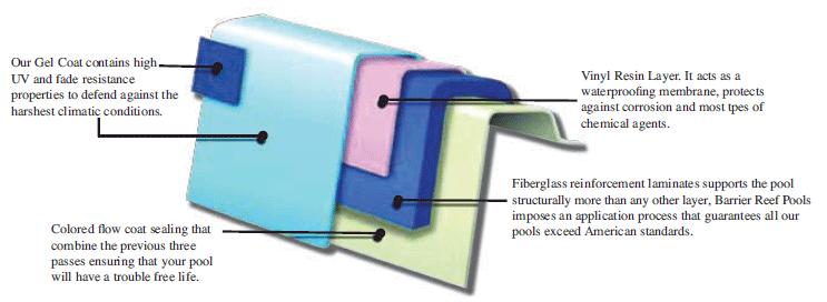 gel coated fibreglass composite pool